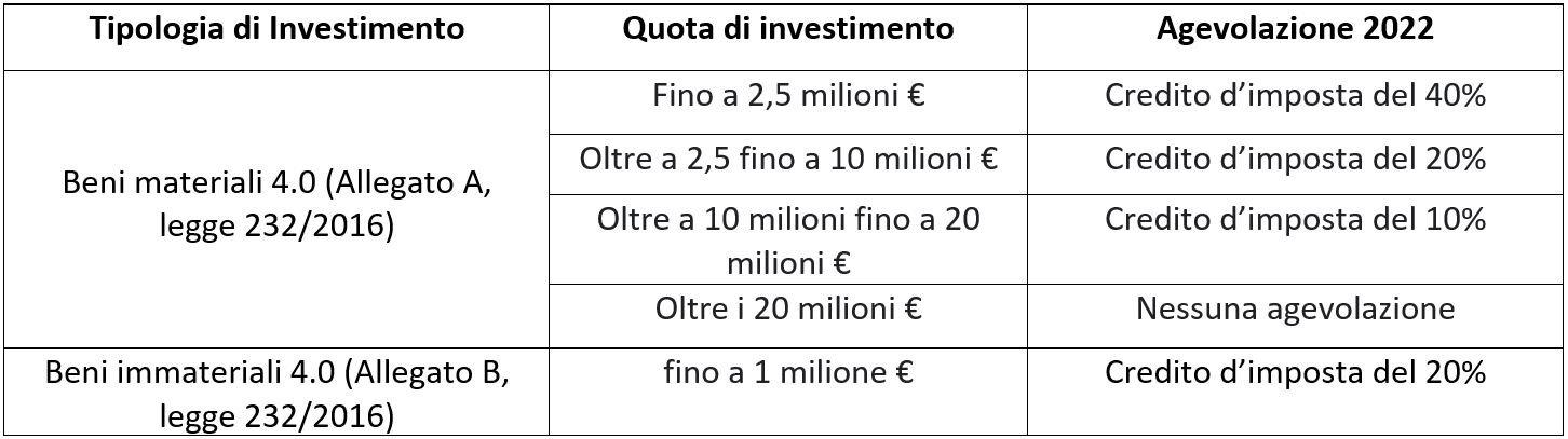 agevolazioni fiscali 2022